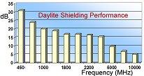 Daylite Shielding Performance